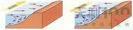 航海气象,洋流,世界洋流,帆船航海,航海 全球洋流的分布与成因