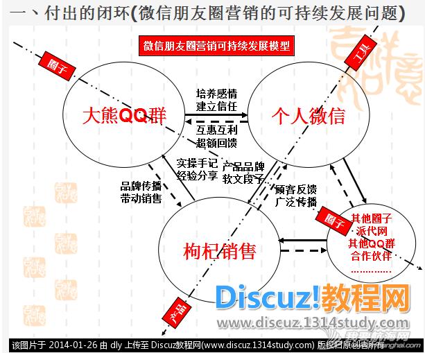 微信朋友圈营销90天实操手记 3.png
