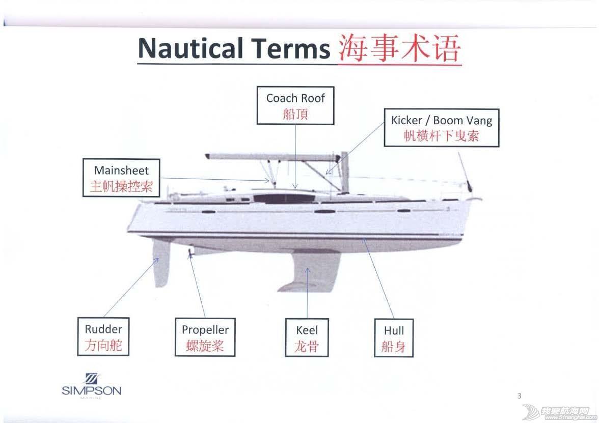 帆船 帆船术语入门(中英对照)---------SIMPSON【转自磨房网】 帆船术语入门(中英文对照)SIMPSON3.jpg