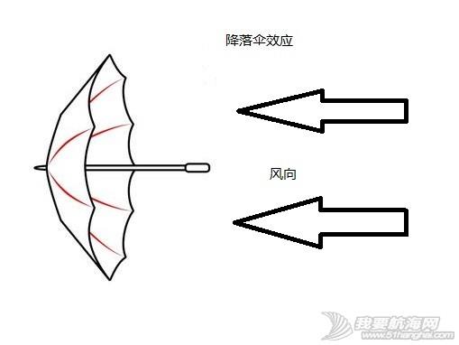 操帆中常用的降落伞效应和白努力定律 图解 11.jpg