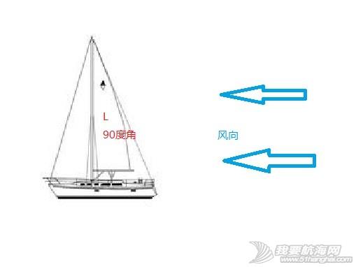 操帆中常用的降落伞效应和白努力定律 图解 22.jpg