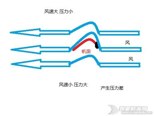操帆中常用的降落伞效应和白努力定律 图解 33.jpg