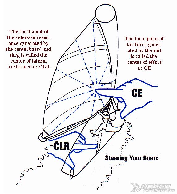 跟我玩帆板——向左或向右,玩帆板变得越来越轻松从容。 6.png