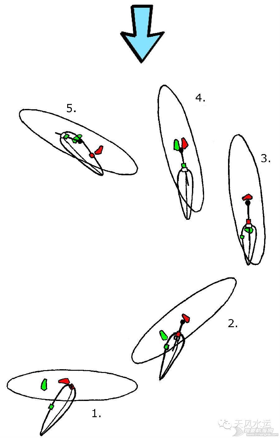 初学者,帆板 跟我玩帆板——逆风调头 自如、快速、稳定的调头,是学习帆板过程中非常重要的一项。 1.jpg
