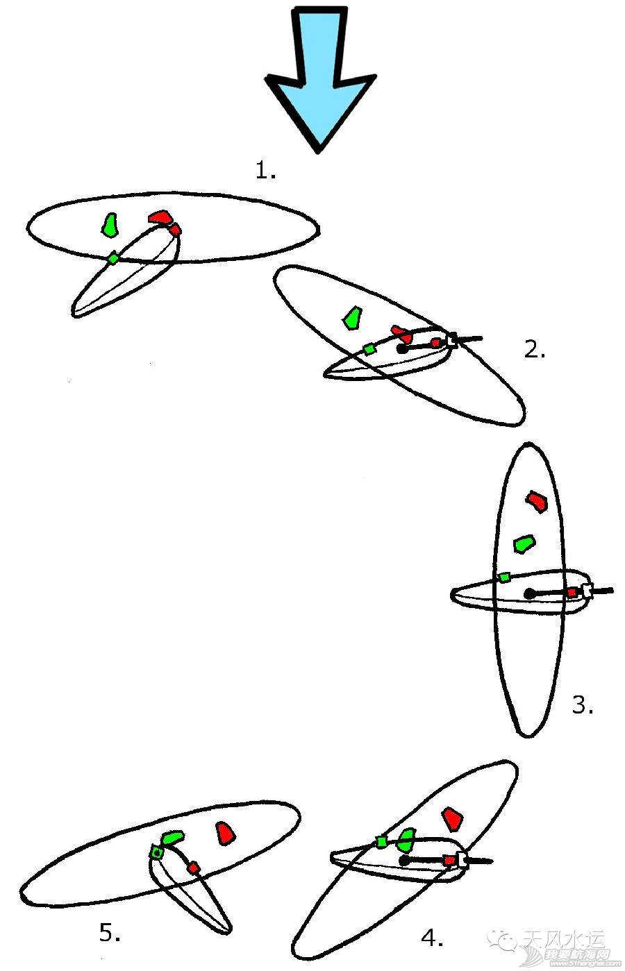 顺风调头,帆板驾驶 上次介绍了逆风调头,今天学习一个方向相反的调头动作——顺风调头 2.jpg
