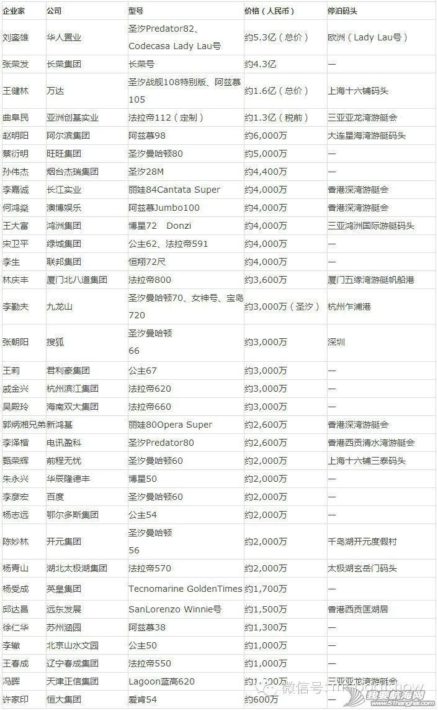2014-04-04胡润全球游艇榜 揭秘中国富豪与他们的游艇 0.jpg