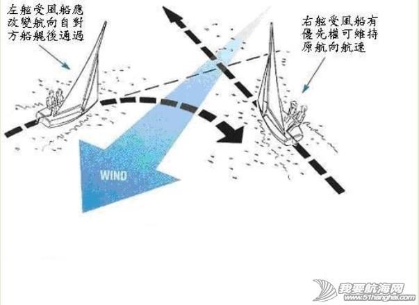 优先权,帆船,知识 2013-11-27【帆船知识】帆船航行优先权 0.jpg