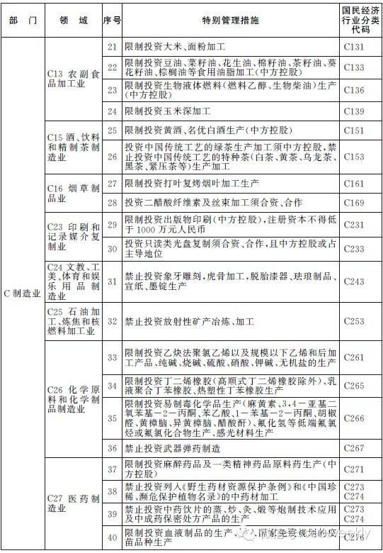 上海市政府,投资项目,中国,2014,动态 自贸区动态·上海自贸区2014版负面清单发布:削减了51个项目 0.jpg