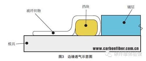 复合材料,真空袋,成本,技术 航空用热压罐外固化预浸料复合材料的应用 0.jpg