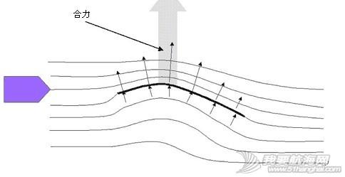 """逆风航行,水平线,帆船,原理 在这里简单介绍一下帆船逆风前进原理,逆风的航线并不是能用""""走Z字""""一句话概括的。 2.JPG"""