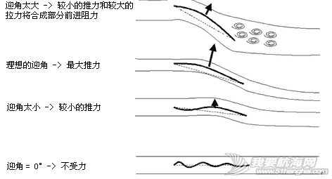 """逆风航行,水平线,帆船,原理 在这里简单介绍一下帆船逆风前进原理,逆风的航线并不是能用""""走Z字""""一句话概括的。 1.JPG"""