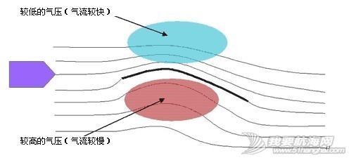 """逆风航行,水平线,帆船,原理 在这里简单介绍一下帆船逆风前进原理,逆风的航线并不是能用""""走Z字""""一句话概括的。 3.JPG"""