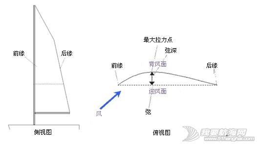 """逆风航行,水平线,帆船,原理 在这里简单介绍一下帆船逆风前进原理,逆风的航线并不是能用""""走Z字""""一句话概括的。 5.JPG"""
