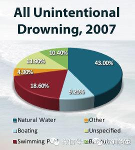 夏天到了,多数父母不知道的孩子溺水现象 0.jpg