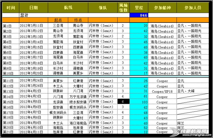 中国首次独木舟成功环海南岛活动纪实---梦想的力量 6597969167169158549.jpg