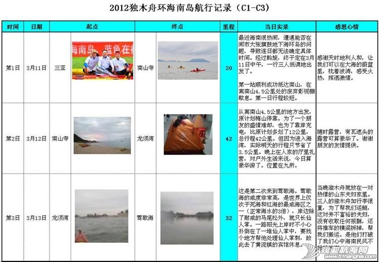 中国首次独木舟成功环海南岛活动纪实---梦想的力量 1587237393688815588.jpg