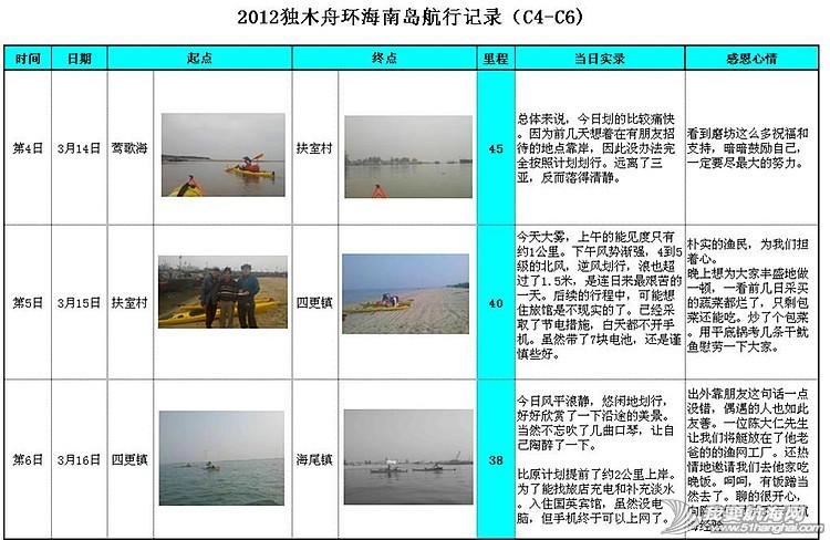 中国首次独木舟成功环海南岛活动纪实---梦想的力量 2625035632821005664.jpg