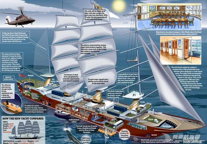 英国皇家游艇计划 多次获奖的游艇港设计师邝向荣讲解新一代的英国皇家游艇计划 1.png