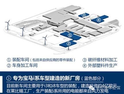 碳纤维,宝马,创新 国内碳纤维怎么玩,且看宝马i系的创新制造 0.jpg