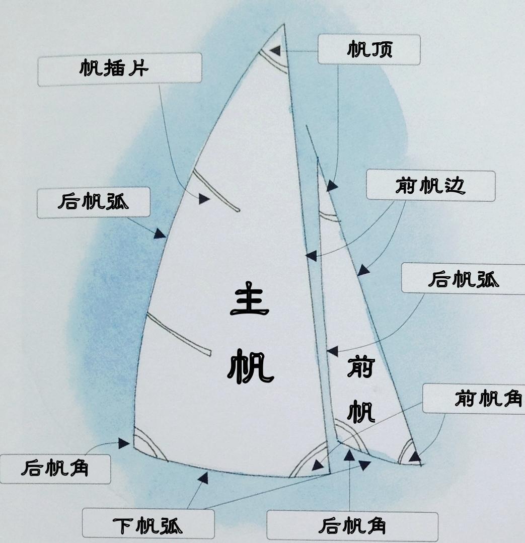 帆船,教学,专业 帆船上的每一个部位都有它自己的语言,要熟悉并牢记每个部件的名称。 4a船体介绍.jpg