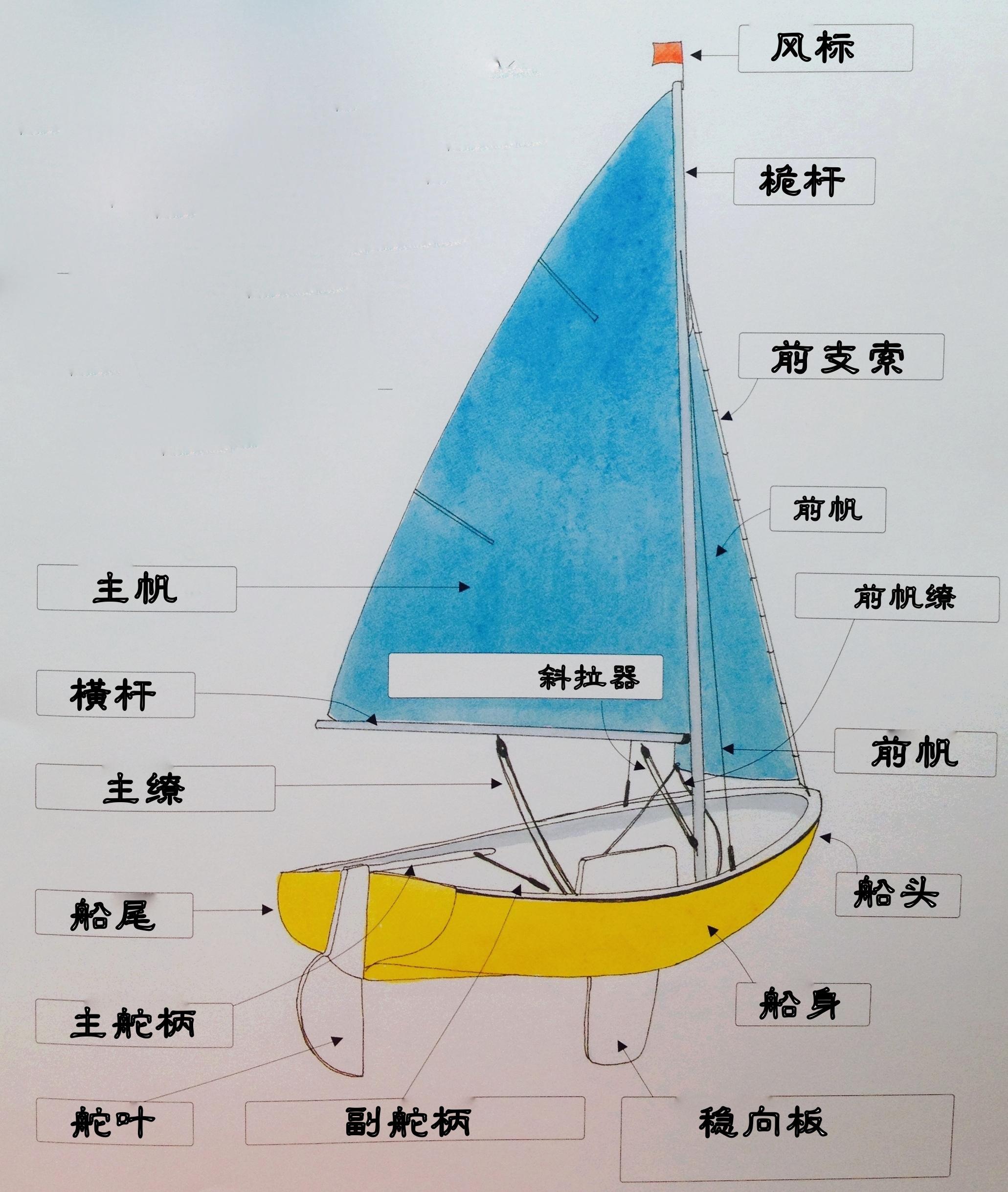 帆船,教学,专业 帆船上的每一个部位都有它自己的语言,要熟悉并牢记每个部件的名称。 4b.jpg