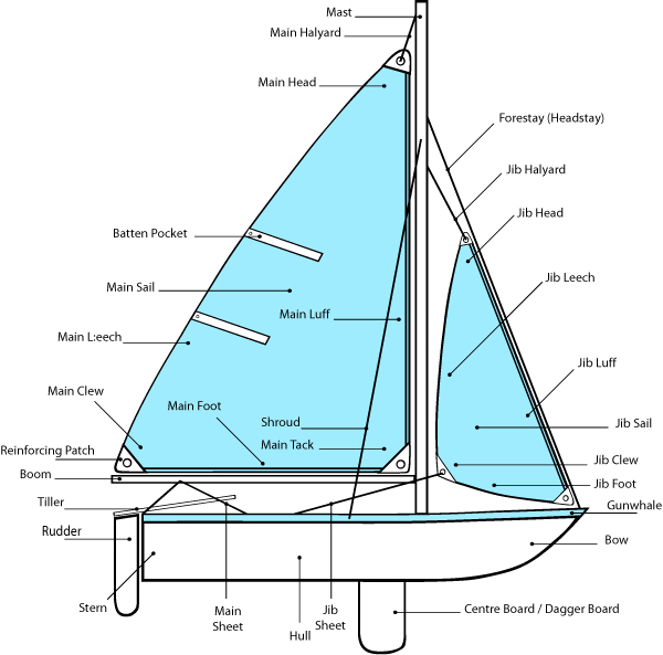 帆船,教学,专业 帆船上的每一个部位都有它自己的语言,要熟悉并牢记每个部件的名称。 4e.jpg