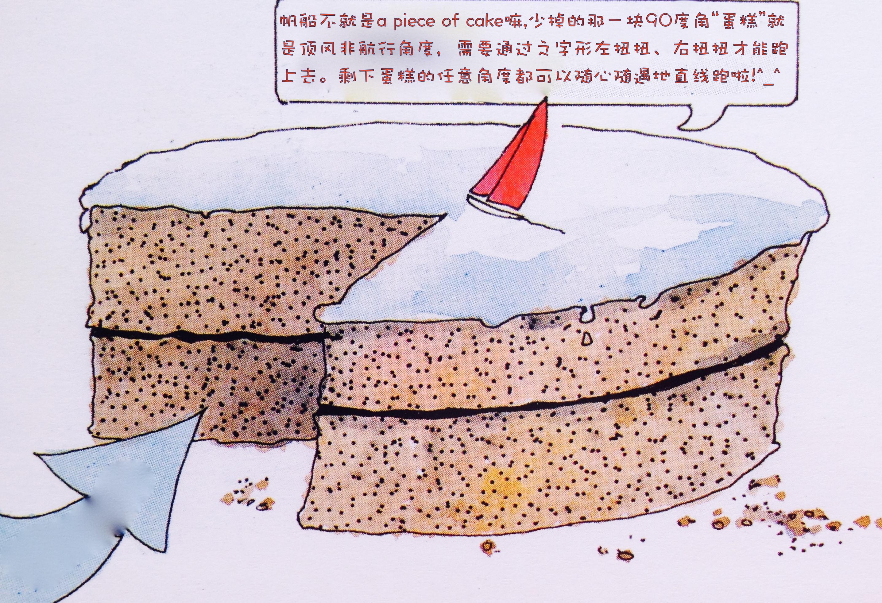 上风,迎风航线,徐莉佳,帆船,如何 帆船是如何前进的?这里我们需要讲些理论知识咯---徐莉佳漫画 6c.jpg