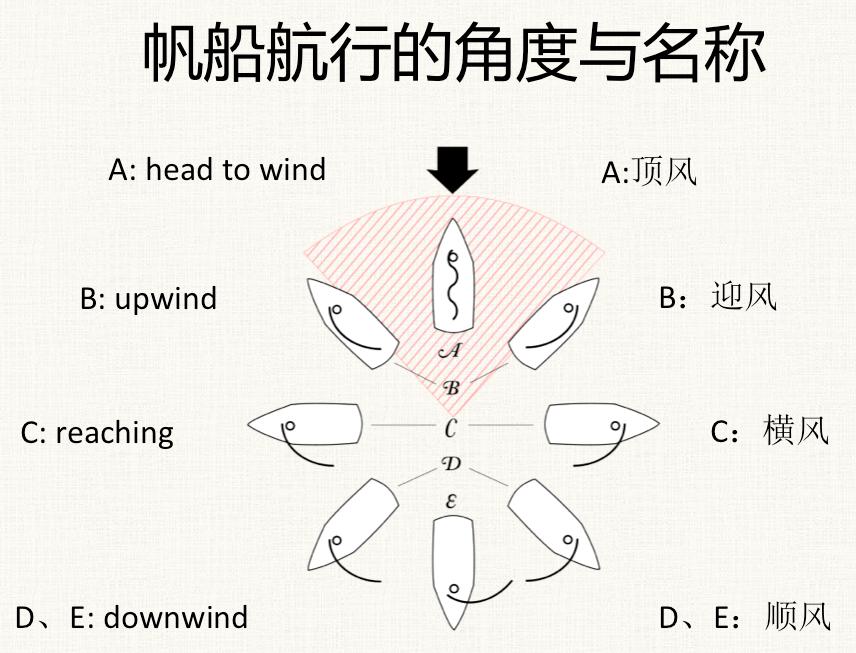 上风,迎风航线,徐莉佳,帆船,如何 帆船是如何前进的?这里我们需要讲些理论知识咯---徐莉佳漫画 6b.jpg