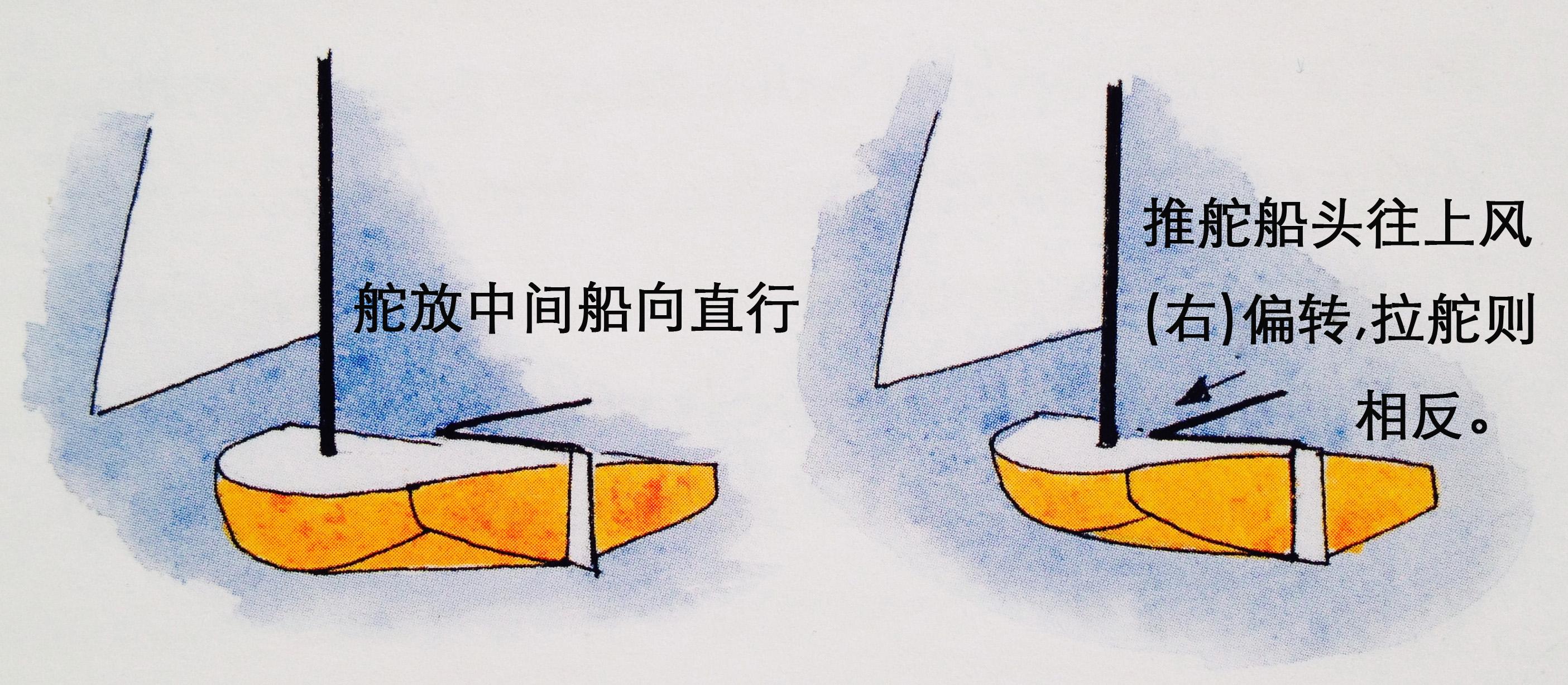 """汽车 船上有两人以上时,掌舵的人叫""""舵手,控制缭绳的人叫""""缭手"""",其他人统称船员。 7c.jpg"""