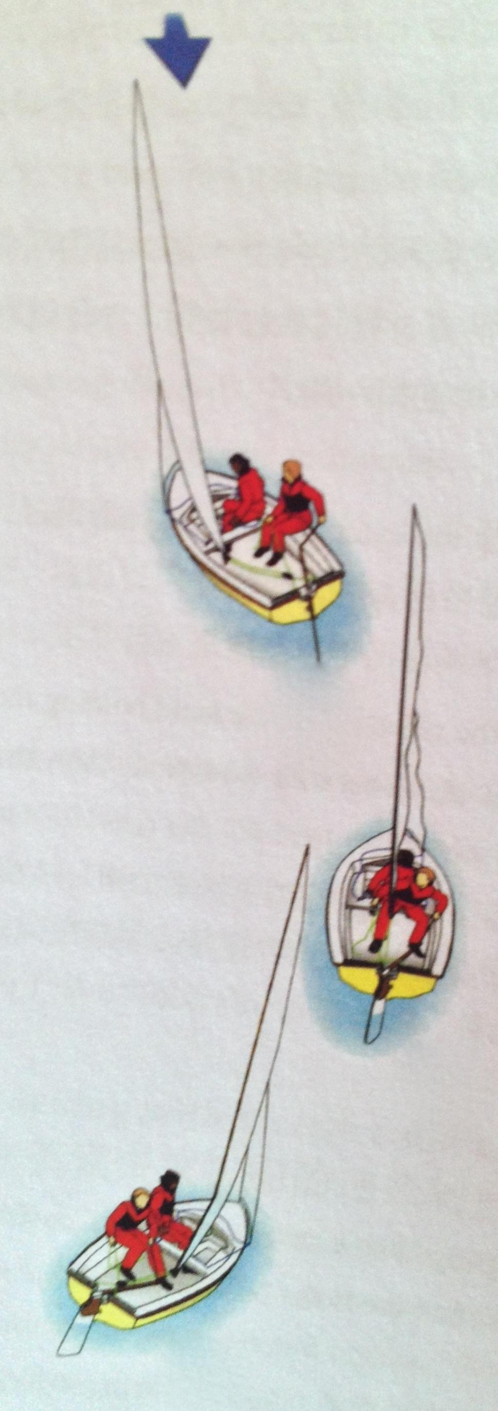 转向就是把船头调离原来的方向和路线,穿越过正顶风之后,驶向另一个方向。 9f.jpg