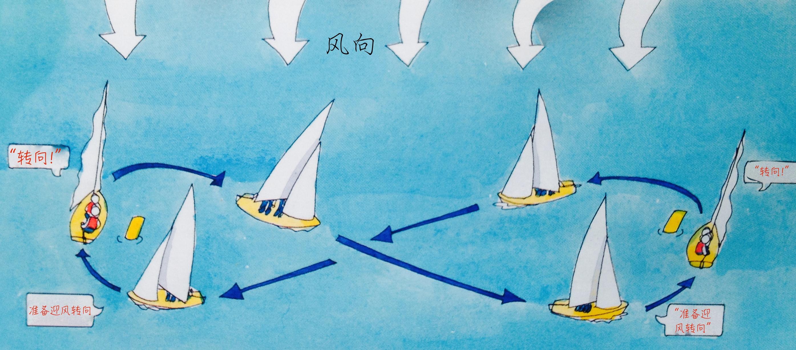 转向就是把船头调离原来的方向和路线,穿越过正顶风之后,驶向另一个方向。 9d.jpg