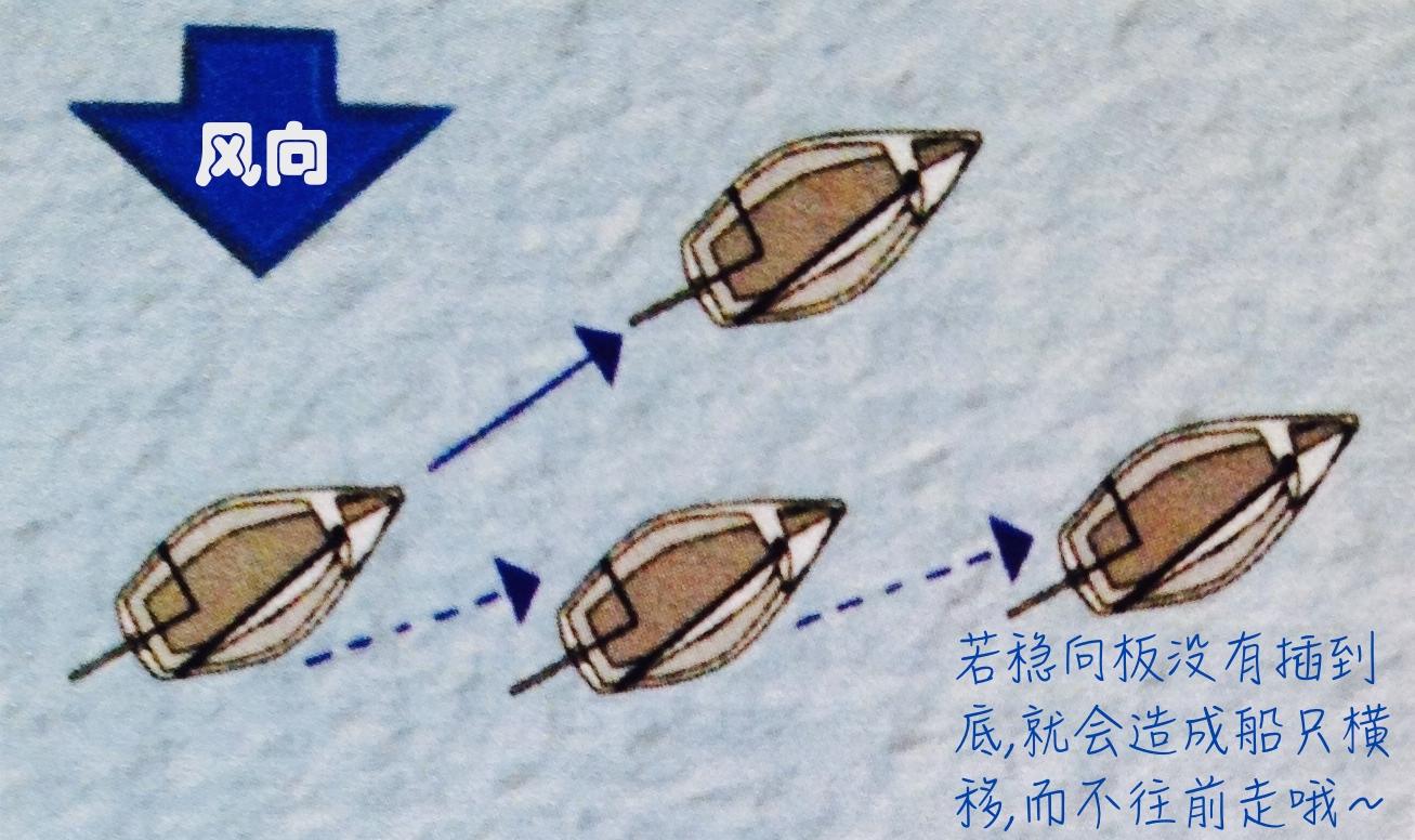 最大的,帆船,左右 操控迎风时应把帆收到船中央、稳向板插到底、看好风向线细微地推拉舵柄调试出最佳速度 10b.jpg