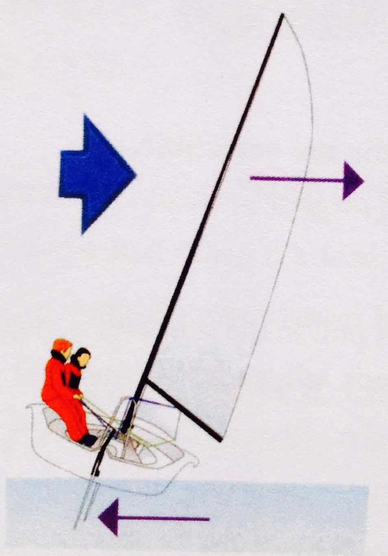 最大的,帆船,左右 操控迎风时应把帆收到船中央、稳向板插到底、看好风向线细微地推拉舵柄调试出最佳速度 10d.jpg
