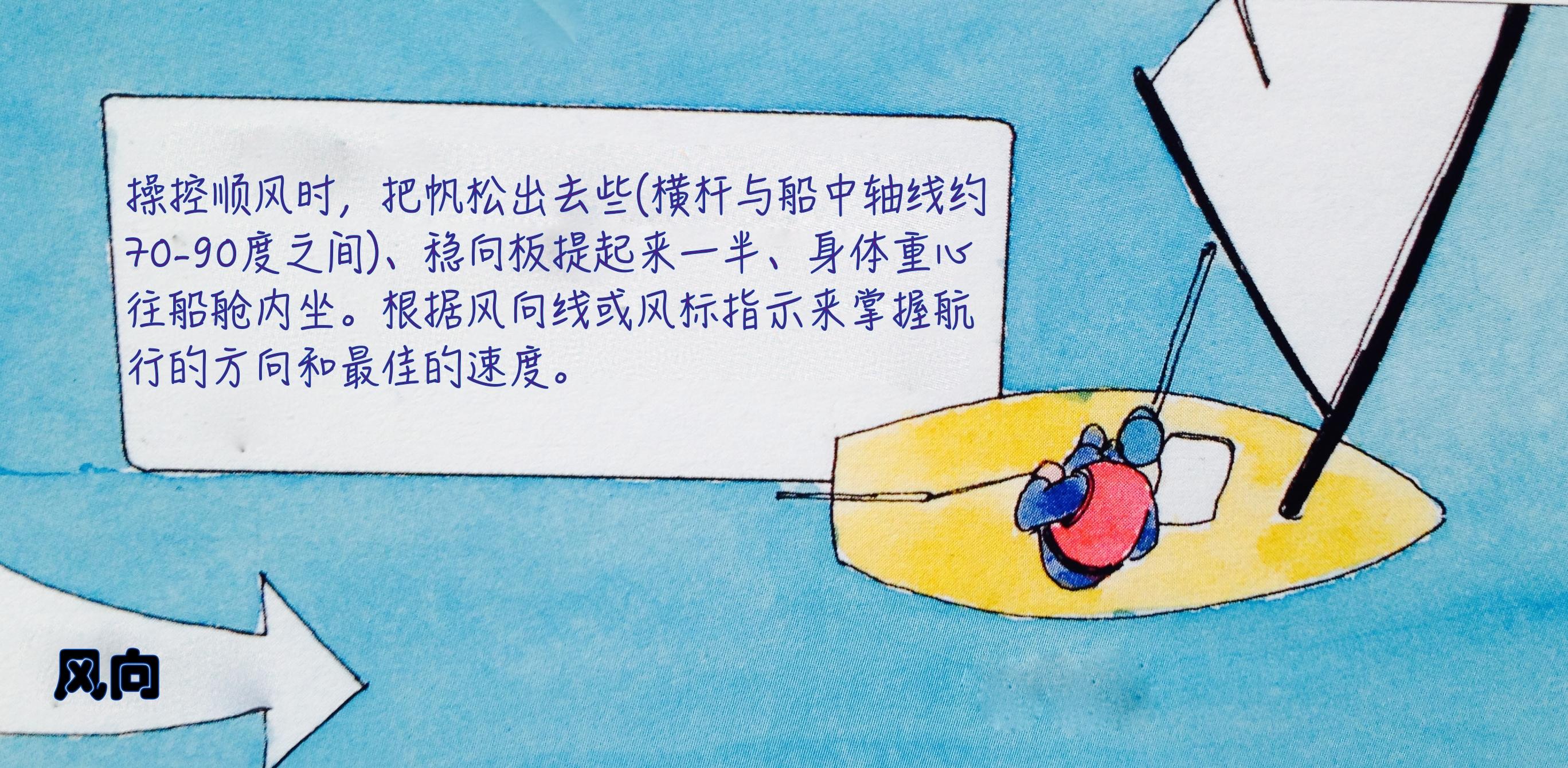 降落伞 顺风航行:原理就跟降落伞一样,风直接吹到帆上推动船只加速前进。 11a顺风.jpg