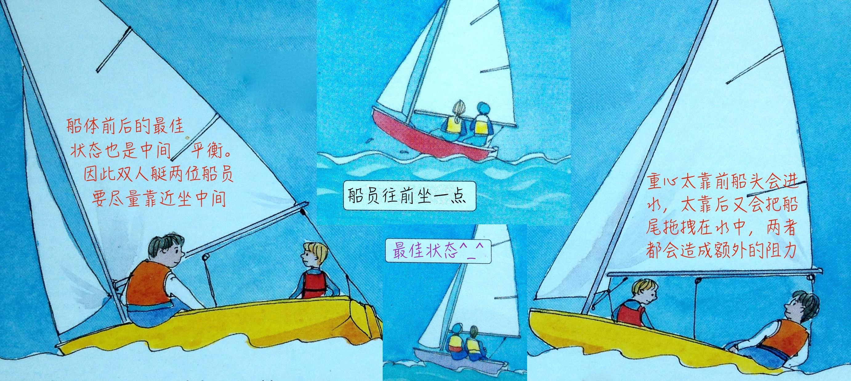 """帆船 帆船行驶中由""""五要素""""来决定你船只行驶的速度及状态 14f.jpg"""