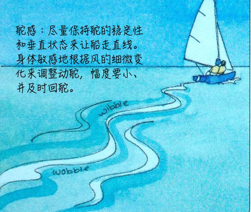 """帆船 帆船行驶中由""""五要素""""来决定你船只行驶的速度及状态 14b.png"""