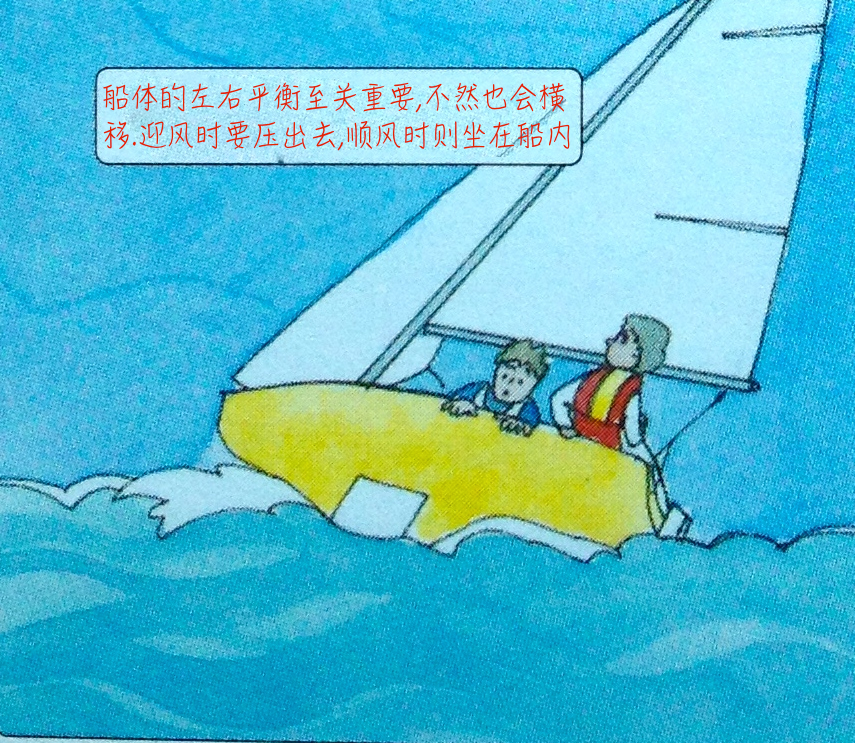 """帆船 帆船行驶中由""""五要素""""来决定你船只行驶的速度及状态 14e.png"""