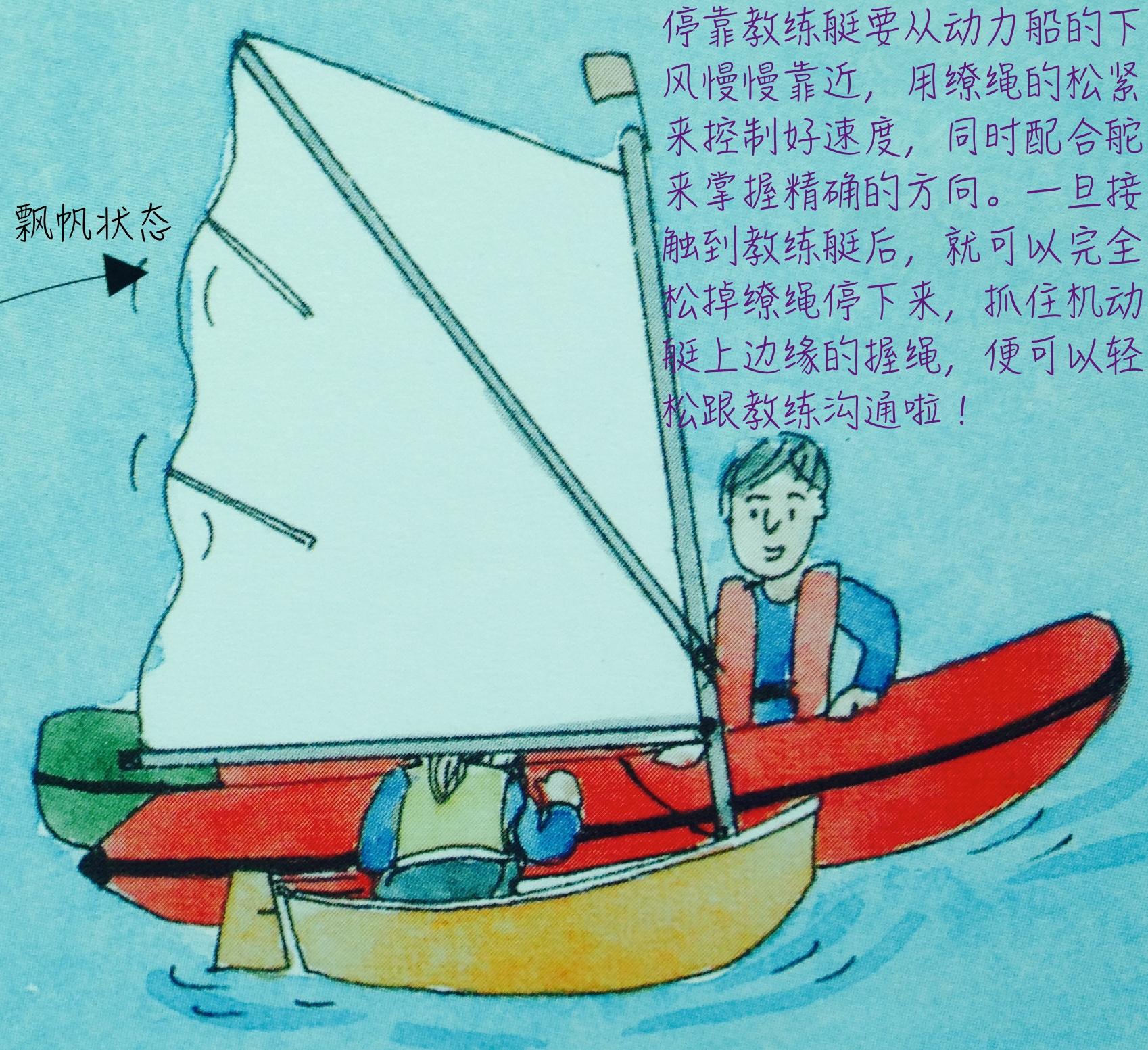 帆船没有刹车控制,所以就需要通过技巧来使船只根据我们想要的状态减速或停止。 13d.jpg