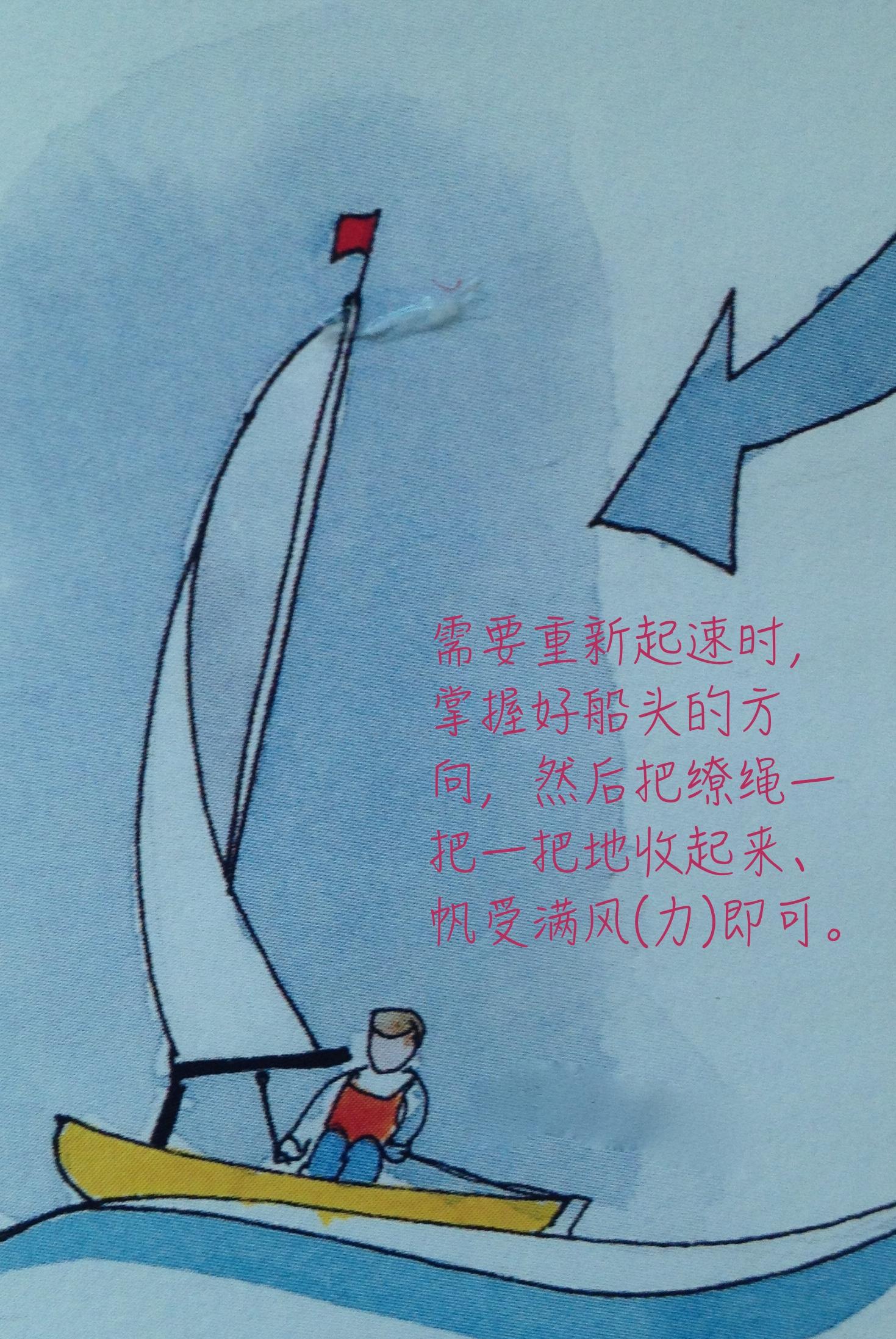 帆船没有刹车控制,所以就需要通过技巧来使船只根据我们想要的状态减速或停止。 13b.jpg