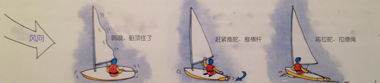"""我们经常会碰到船顶住风,这个时候就要""""推推拉拉""""。 16a推推拉拉.jpg"""