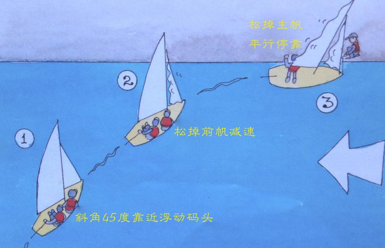 帆船 当遇到只有浮动泊位的码头,这对我们小帆船来说可不是个好消息。 19b.jpg