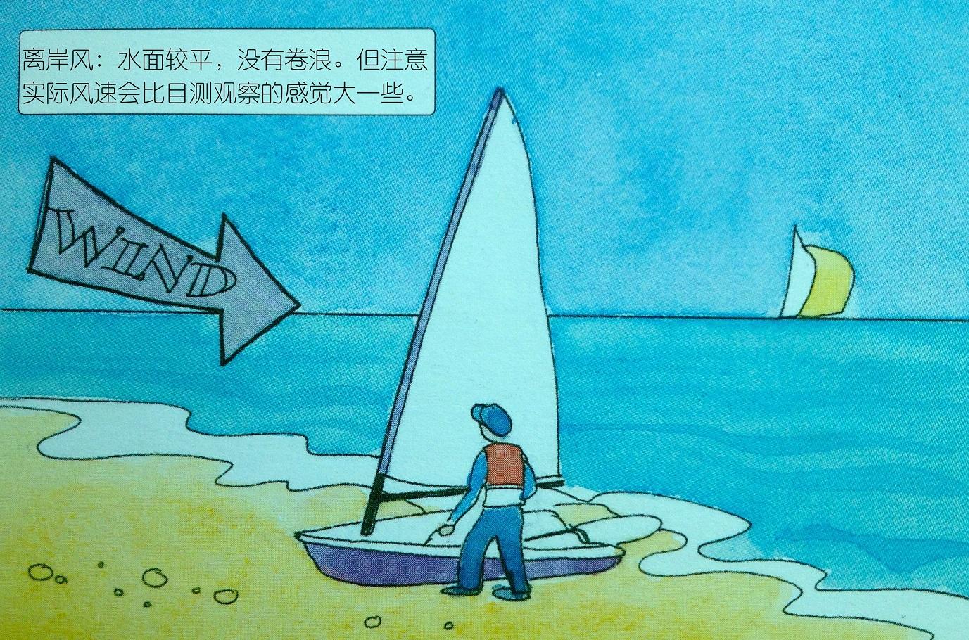 """如何,影响 从陆地刮到海上的叫""""离岸风"""";而从外海吹向内陆的则称为""""向岸风""""。 20a单人艇进出沙滩.jpg"""