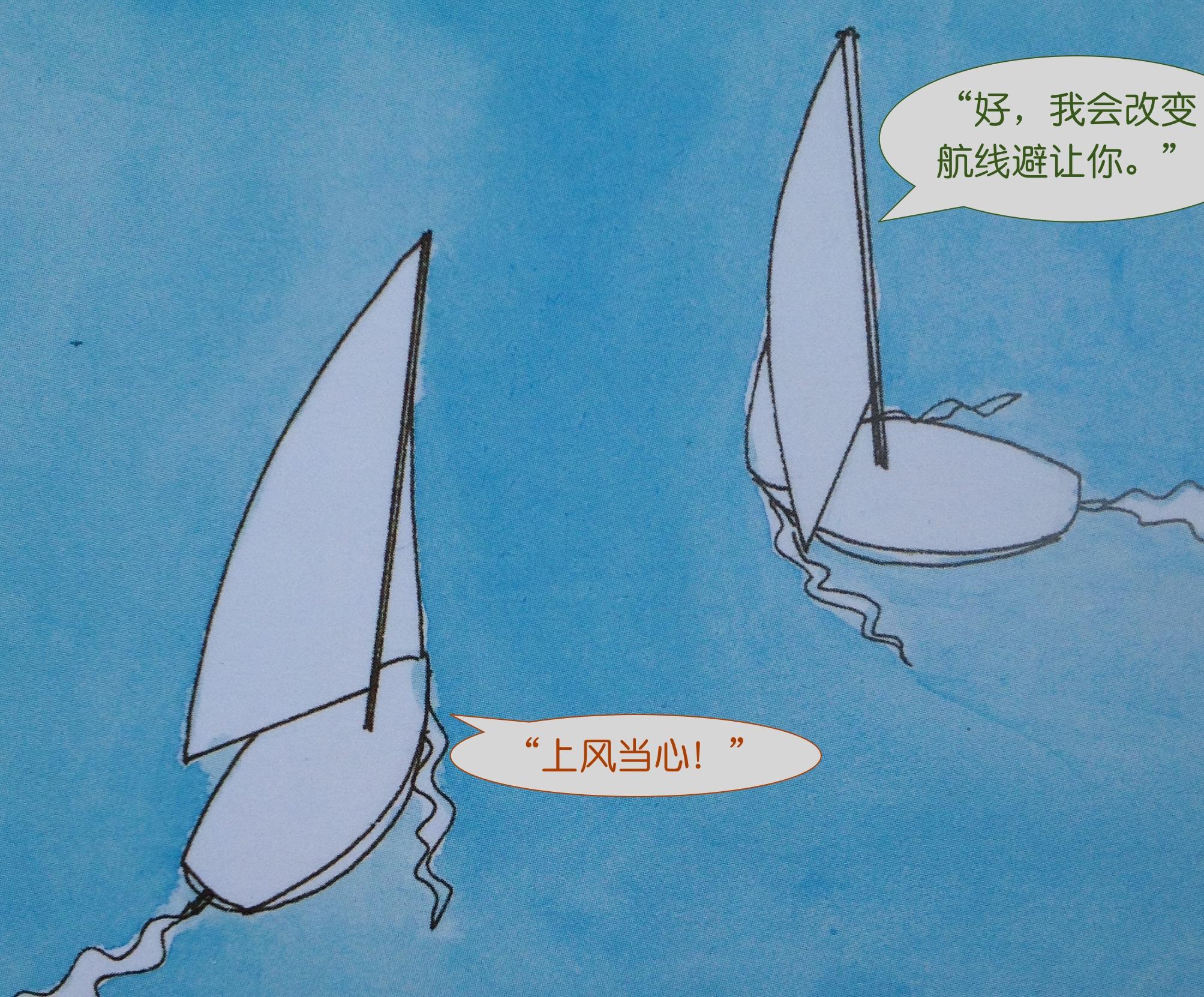 上风 当两条船同舷风并相联时,上风船要避让下风船。 25b.jpg