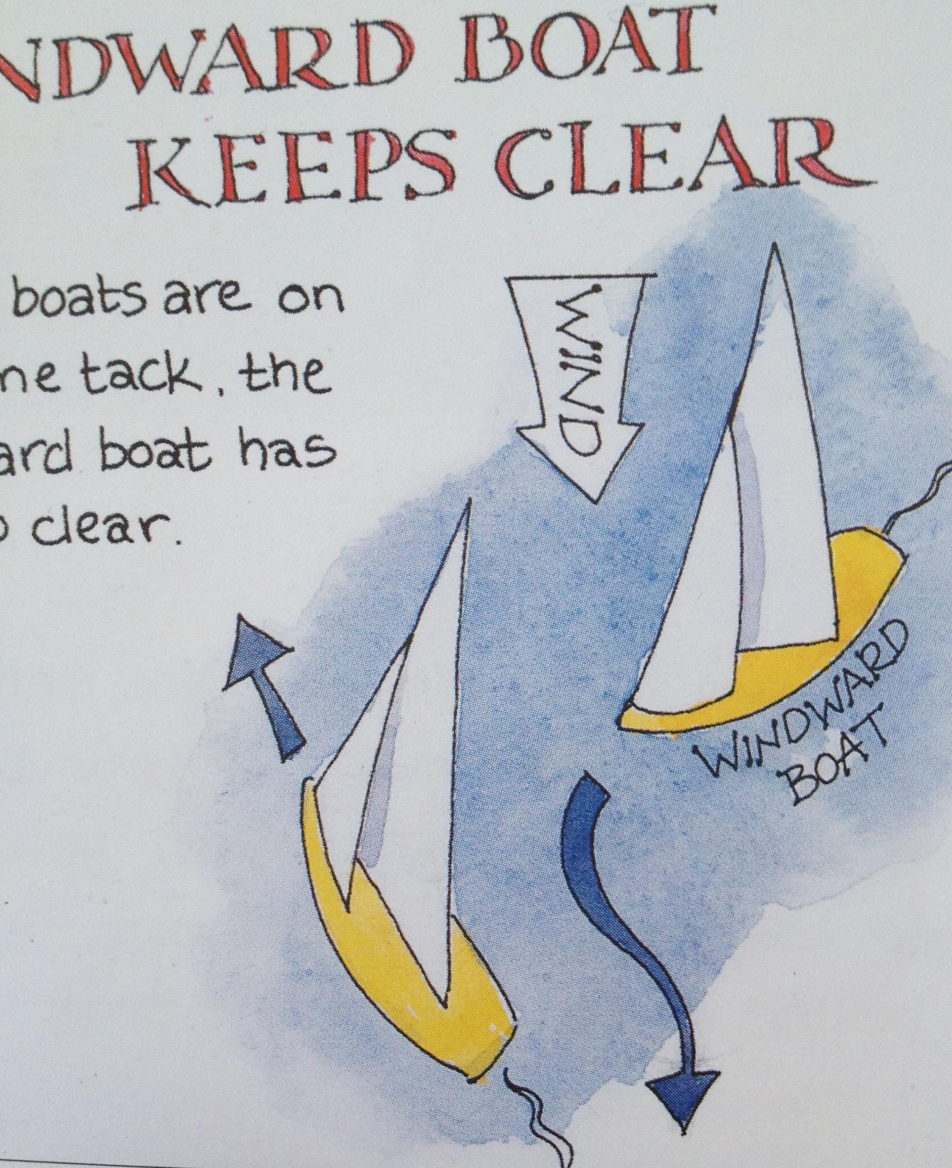 上风 当两条船同舷风并相联时,上风船要避让下风船。 25c.JPG