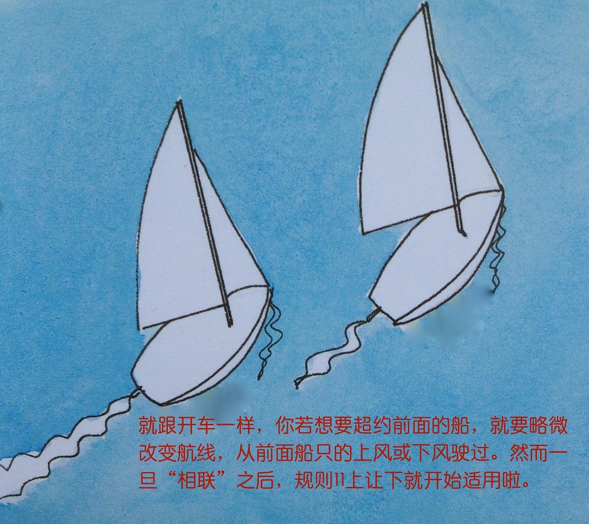 当两条船是同舷风但未相联,明显在后的要避让明显在前的船只。 26b.jpg