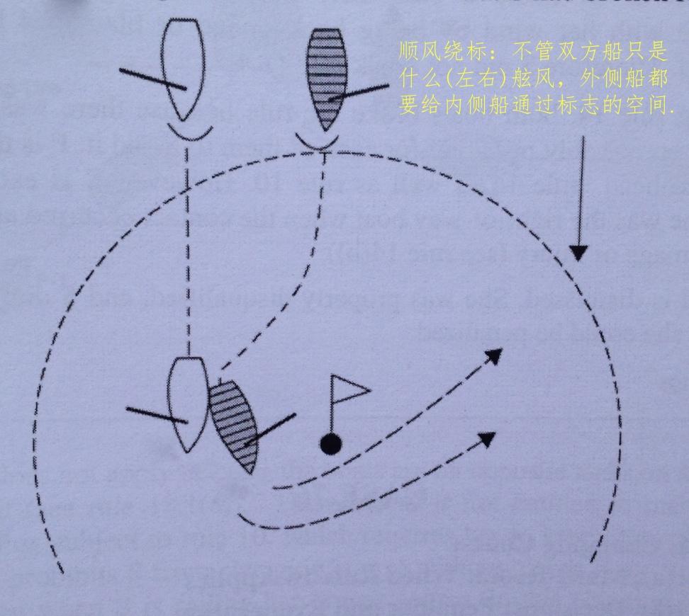 帆船,空间 帆船在绕标时,会用到不一样的规则《帆船竞赛规则第18条》。 27b.jpg