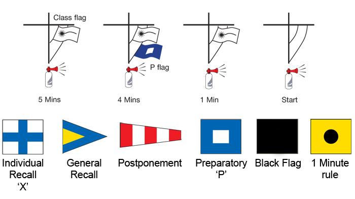 在海上,裁判给予任何指令都用信号旗。学习一些最常用的信号旗及它的作用. 29g.jpg