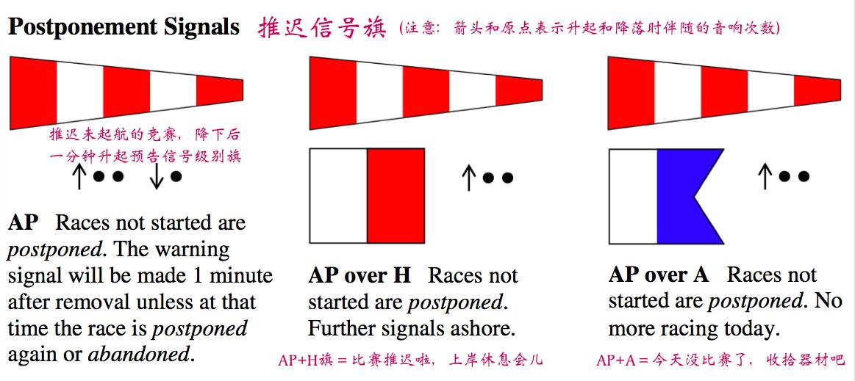 上风起航裁判船,通知旗帜,上风 上风起航裁判船除了用信号旗组织起航顺序和时间外,还会用到一些其他通知旗帜。 34a推迟放弃信号.png