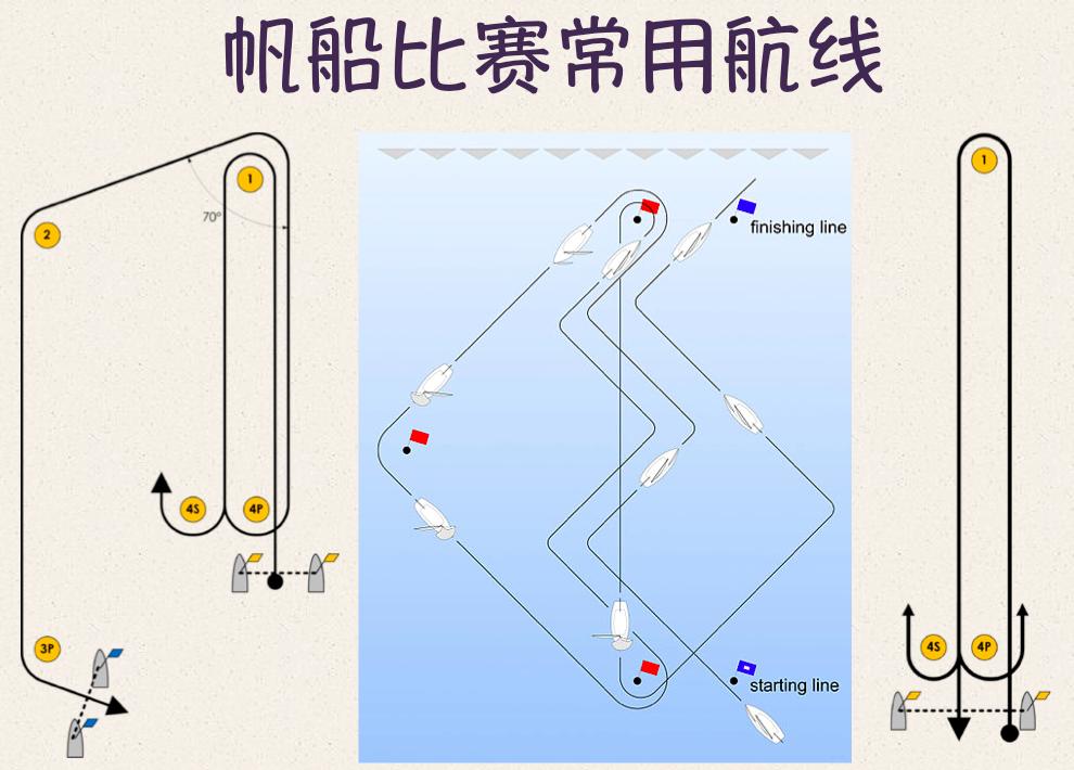 起航,帆船航线 起航后,帆船航线是怎么跑的? 37c.png
