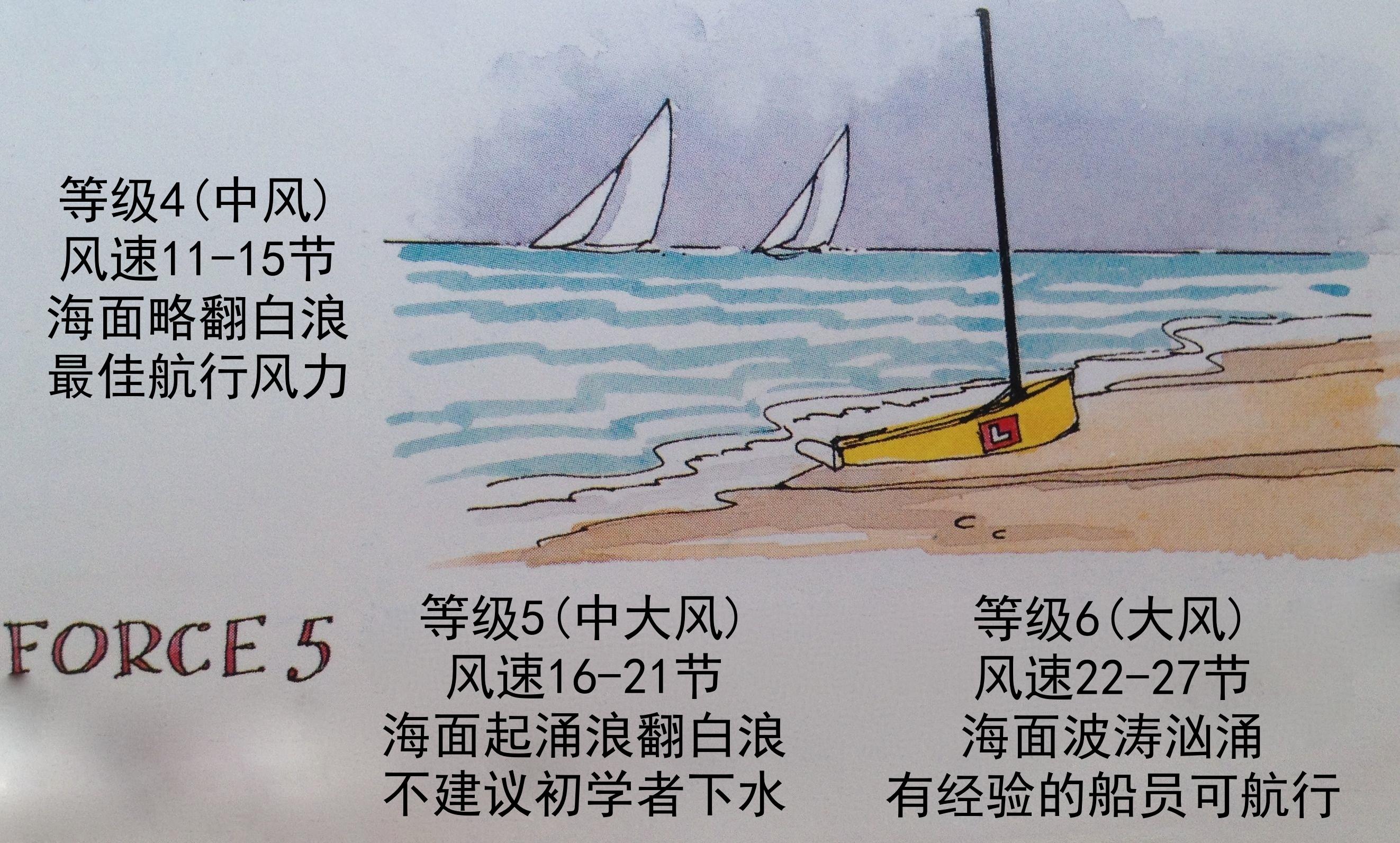 """学习下全世界航海圈特定的风速测量单位—""""节knots""""❲2节≈1米❳ 40e.jpg"""